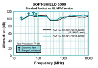 SOFT-SHIELD 5000 Low Closure Force EMI Strip Gaskets - Shielding Effectiveness