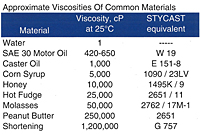 Henkel Emerson & Cuming Catalysts - Approximate Viscosities